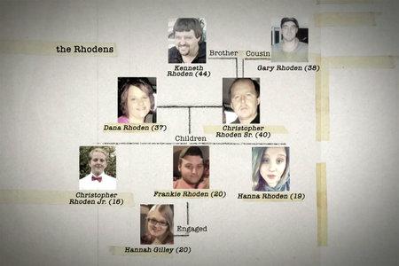 Hvem er familierne i Rhoden-familiens drabssag i Piketon, Ohio?